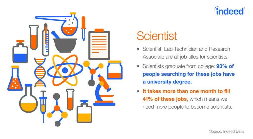 93% of people searching for scientist jobs have a university degree
