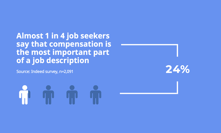 Job description stat. Text reads: Almost one in four job seekers say that compensation is the most important part of a job description