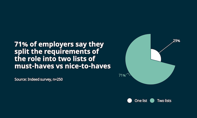 Job description stat. Text reads: 71% of employers split the requirements of the role into must-haves vs nice-to-haves, which can attract a more diverse set of candidates