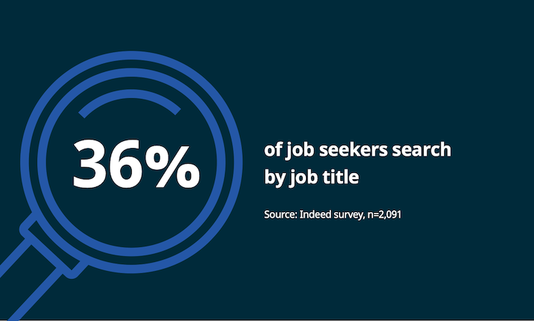 Job description stats. Text reads: 36% of job seekers that use job sites search for a job using the title of the job they're looking for