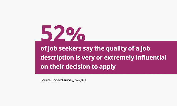 Job description stats. Text reads: 52% of job seekers say the quality of a job description is very or extremely influential on their decision to apply for a job