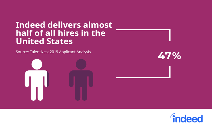 Indeed delivers 47% of all hires in the US