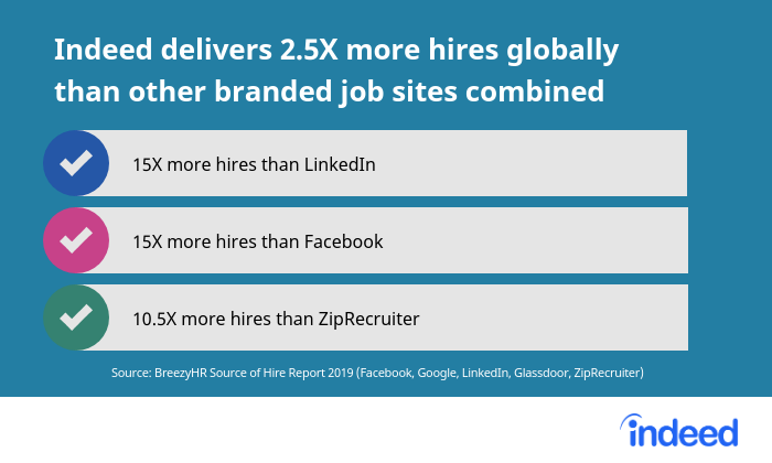 Indeed delivers over 2.5X more hires globally than other branded job sites combined