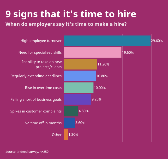 9 signs that it's time to hire