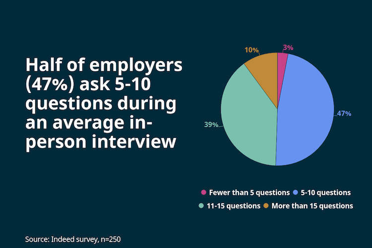 Half of employers ask 5-10 questions during an average in-person interview