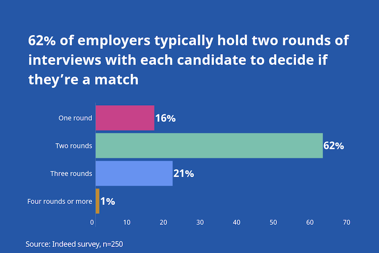 62% of employers typically hold 2 rounds of interviews