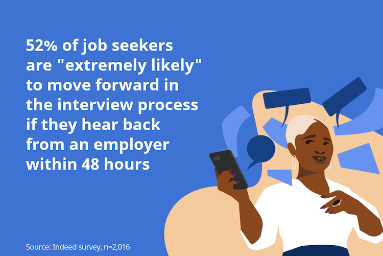 52% are extremely likely to move forward in the interview process if they hear back within 48 hours