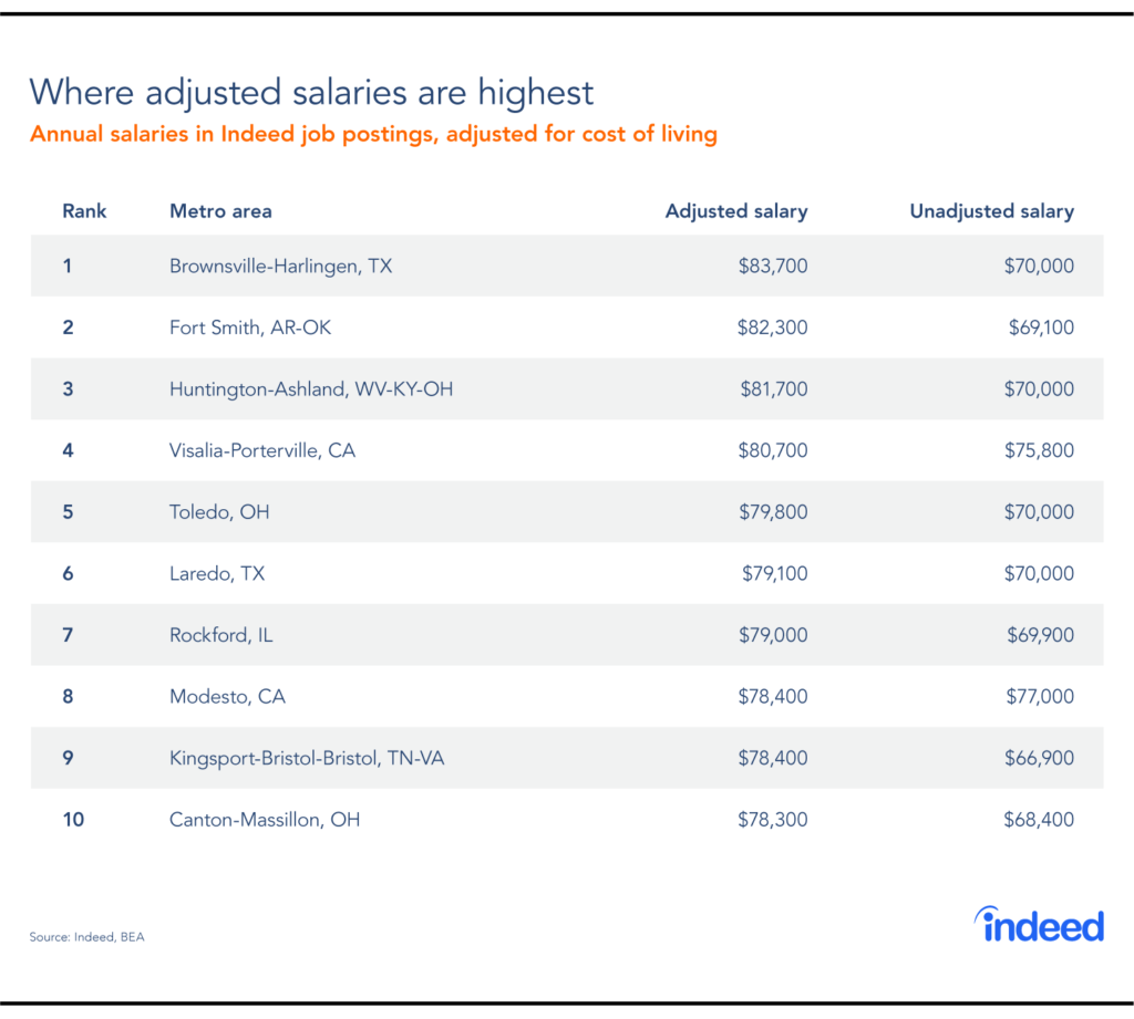 A table showing the top metro areas with the highest adjusted salaries.