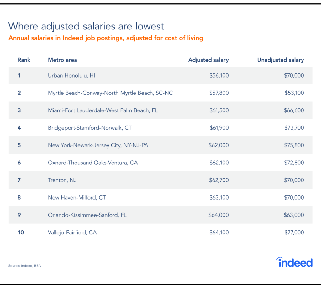 A table showing the top 10 metro areas with the lowest adjusted salaries.