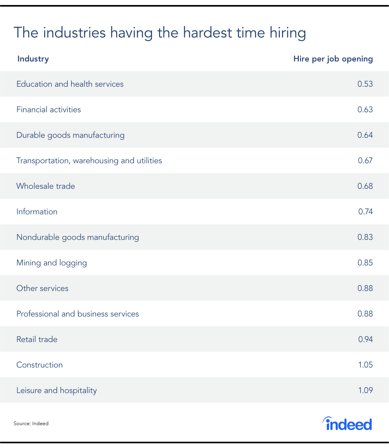 Table showing 13 separate industry sectors and the hires per job opening for each available job per month.