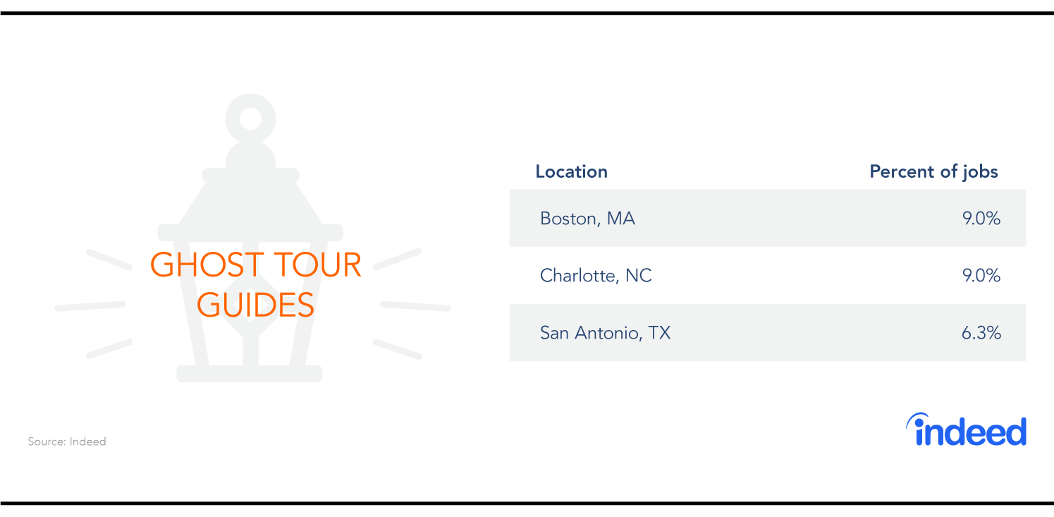 The three cities with the most ghost tour guide jobs are Boston, Charlotte, and San Antonio.