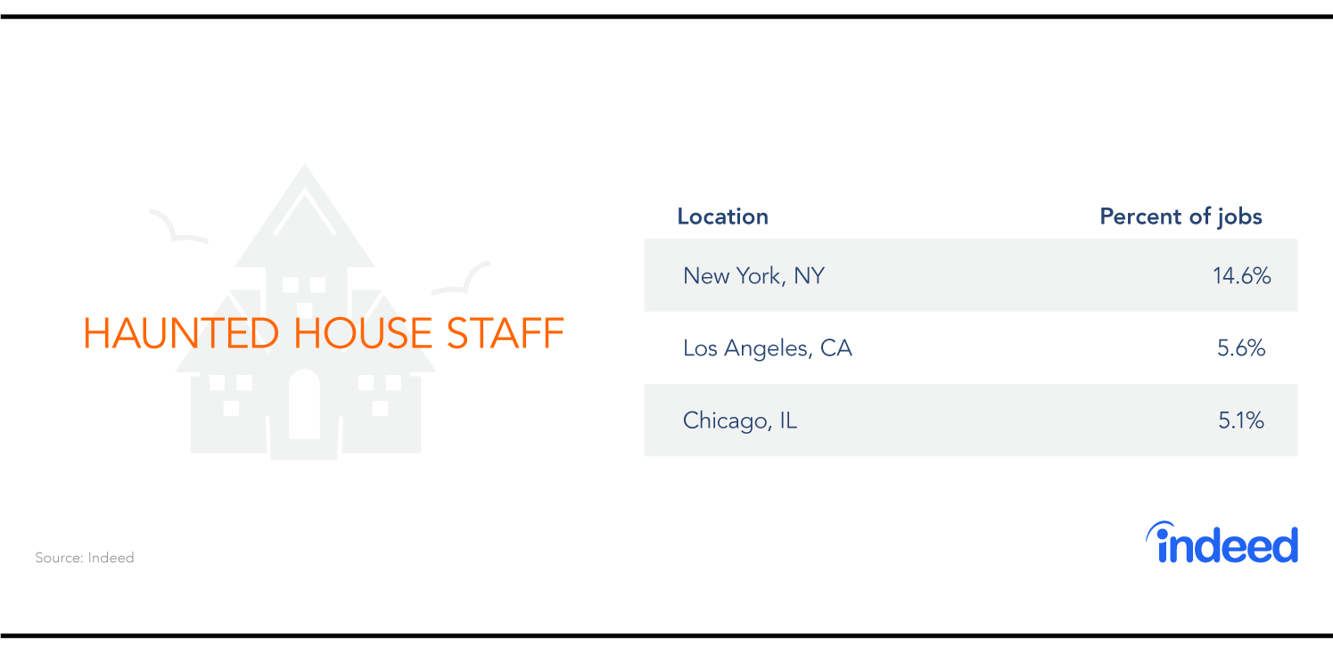 The three cities with the most haunted house staff jobs are New York, Los Angeles and Chicago.