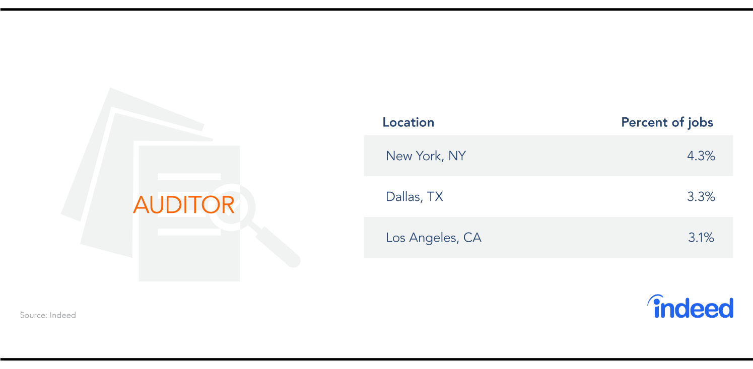 The three cities with the most auditor jobs are New York, Dallas and Los Angeles.