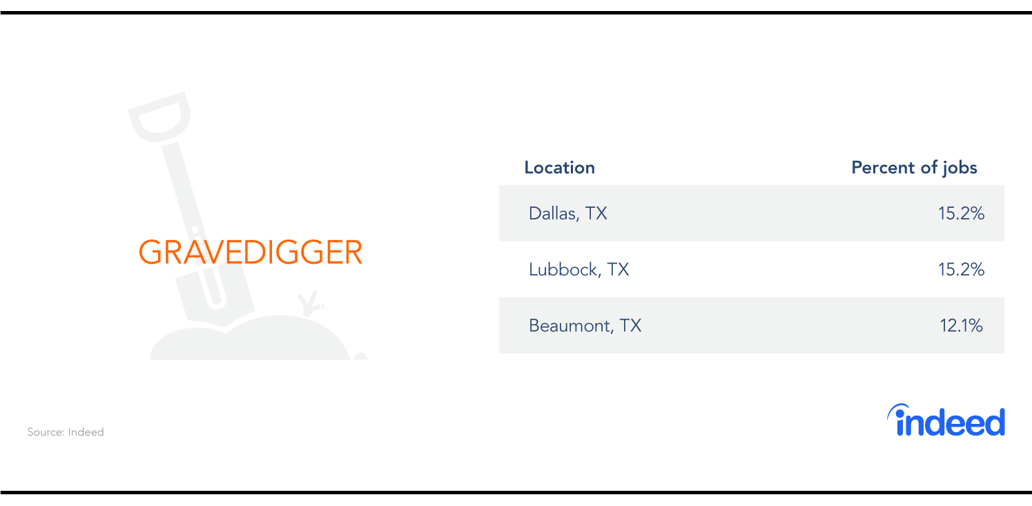 The three cities with the most gravedigger jobs are Dallas, Lubbock and Beaumont.