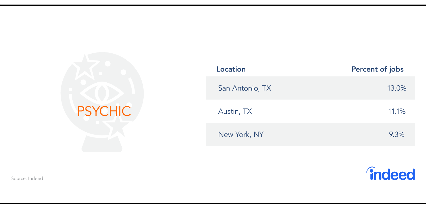 The three cities with the most psychic jobs are San Antonio, Austin and New York.