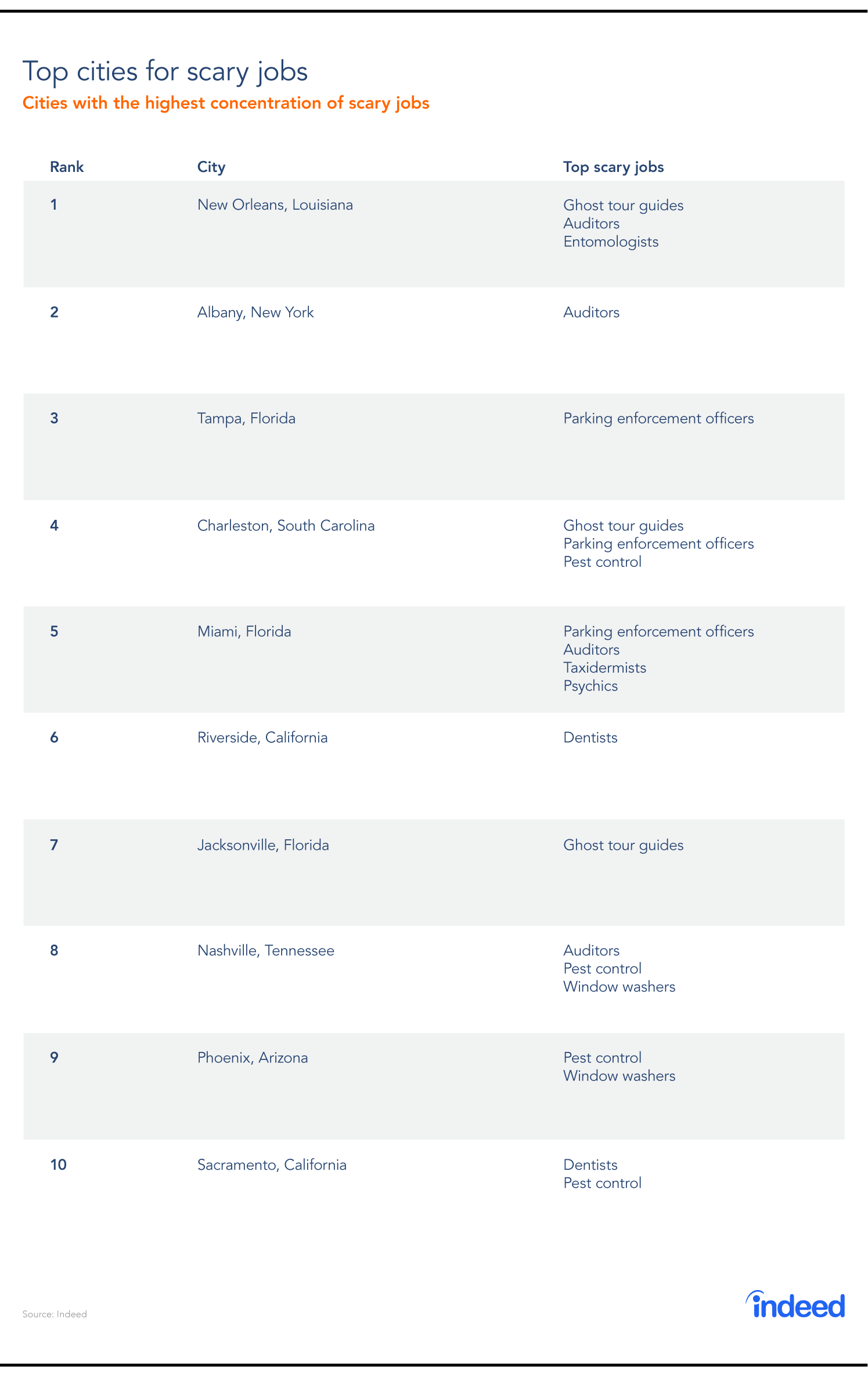 Table featuring the top 10 cities for scary jobs in the United States.