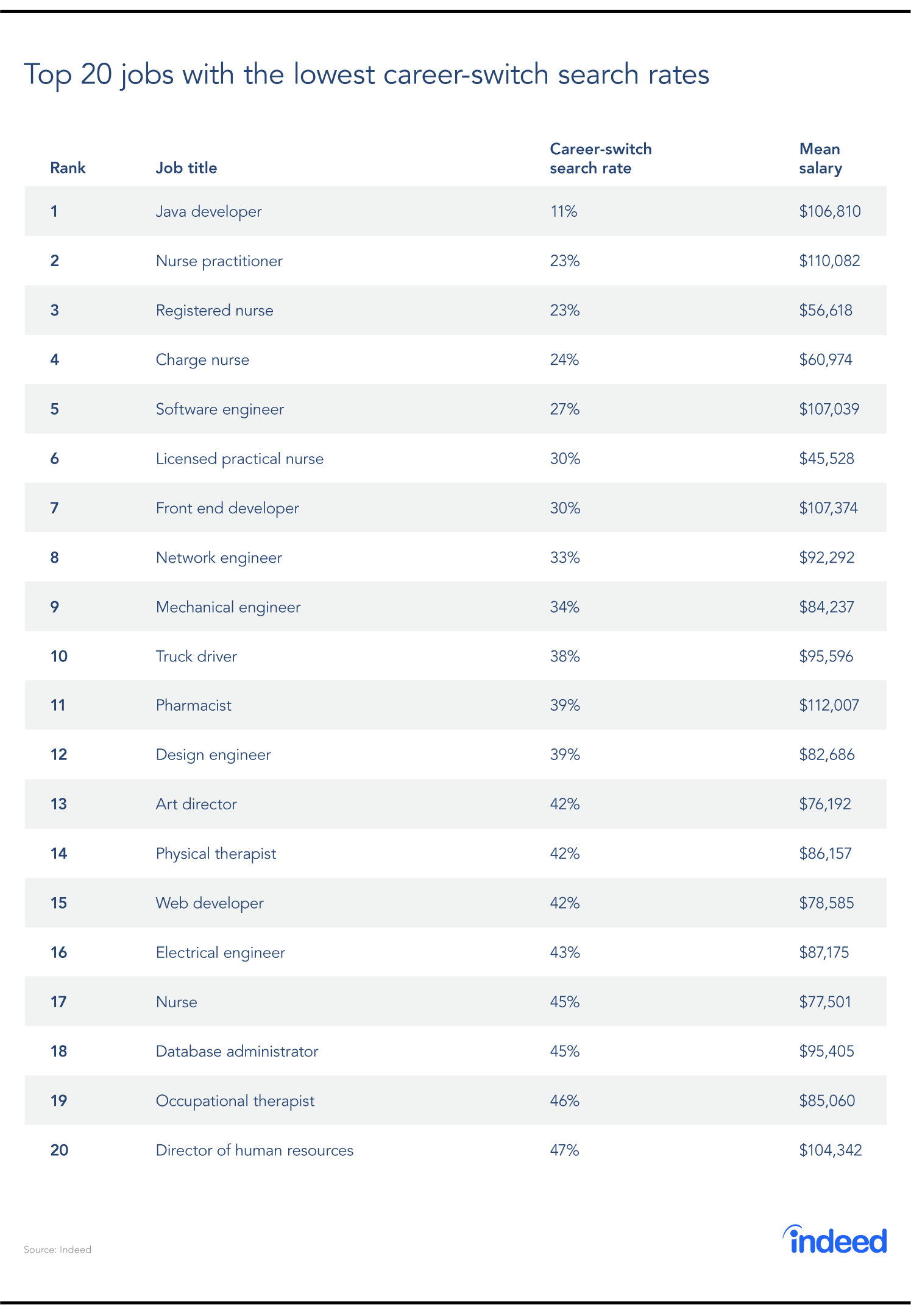 The top jobs with the lowest career-switch search rate and the mean salary of each, as of October 2019.