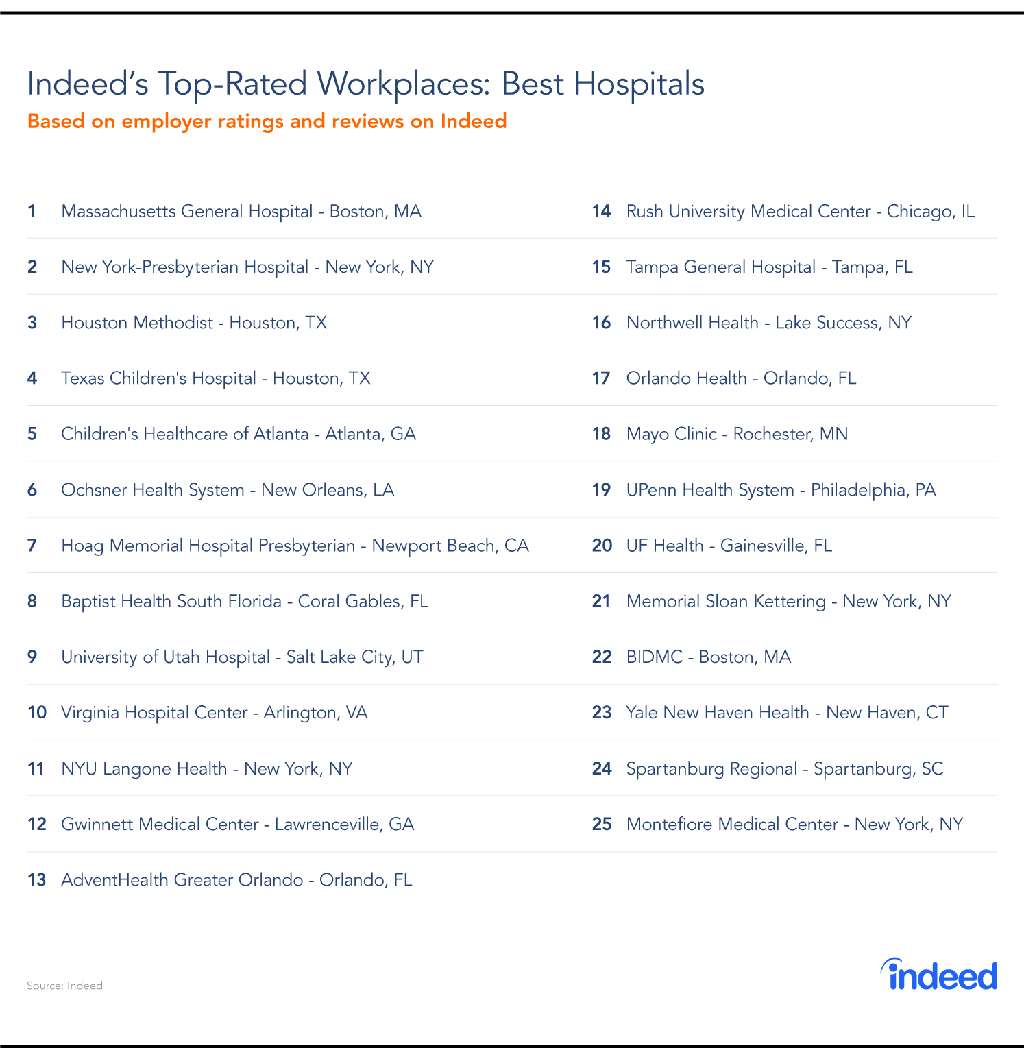 The 25 top-rated hospitals around the United States to work for in the year 2019.
