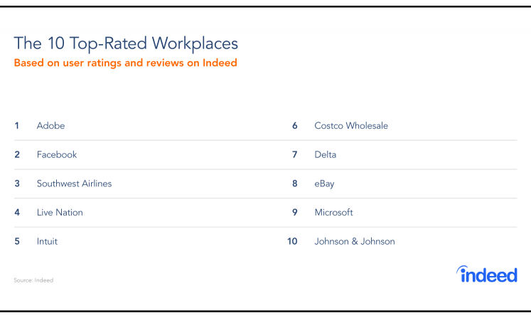 This table features the 10 Top-Rated Workplaces in 2019, with Adobe leading the list.