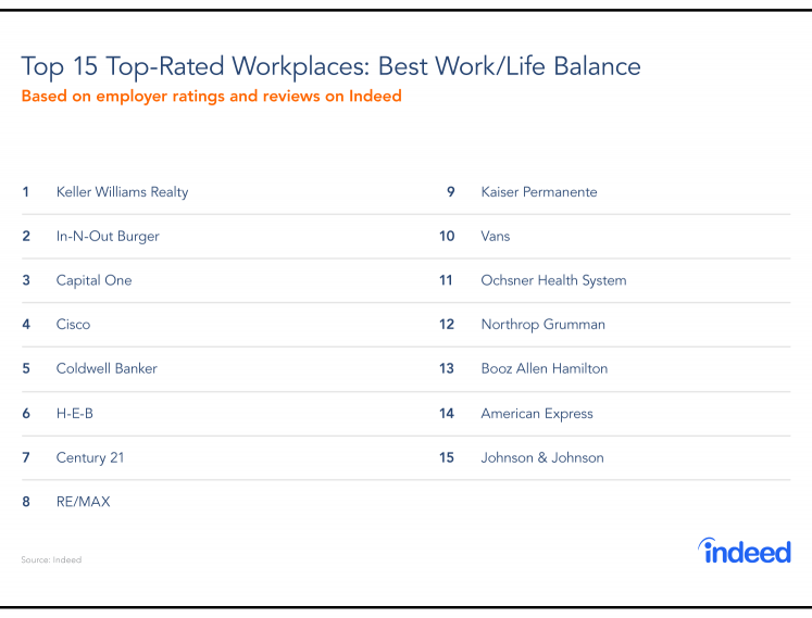 The 15 top-rated workplaces for best work/life balance in 2019.