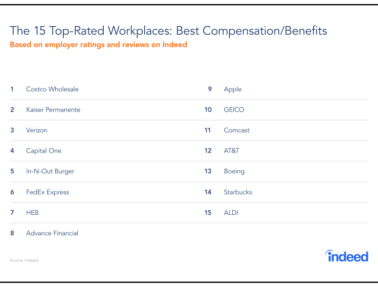 Table compiled of Indeed's 15 top-rated workspaces for job security and advancement in 2018.