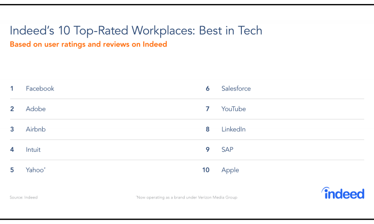 Indeed's 10 top-rated tech workplaces in 2019.