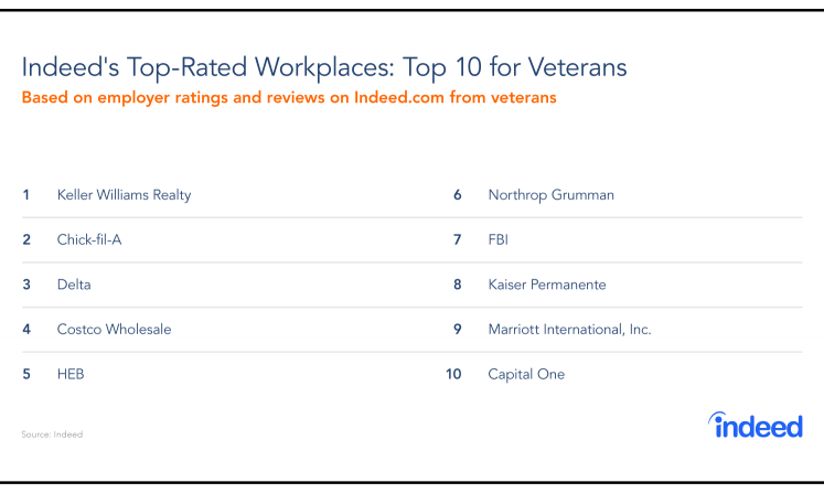 Indeed's 10 top-rated workplaces for veterans, with Keller Williams Realty as the top-rated workplace.