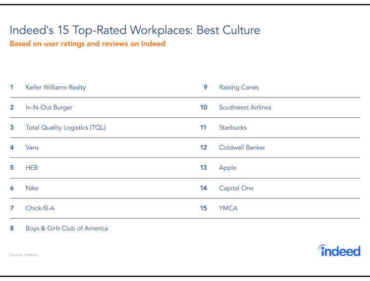 Indeed's 15 top-rated workplaces for best culture in 2018.