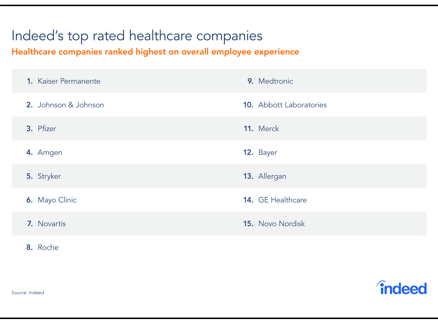 Table compiled of 15 top rated healthcare companies with highest overall employee experience reviews.