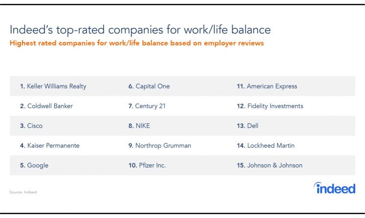 Table compiled of Indeed's 15 top-rated companies for work/life balance in 2018.