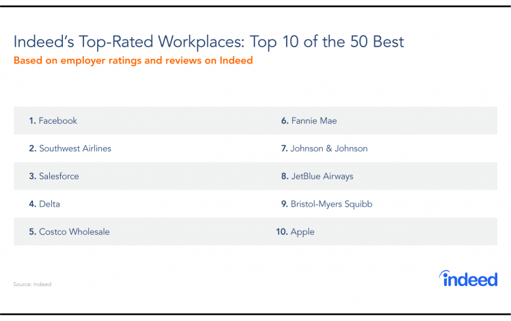 Table of Indeed's 10 top-rated workplaces of 2018.