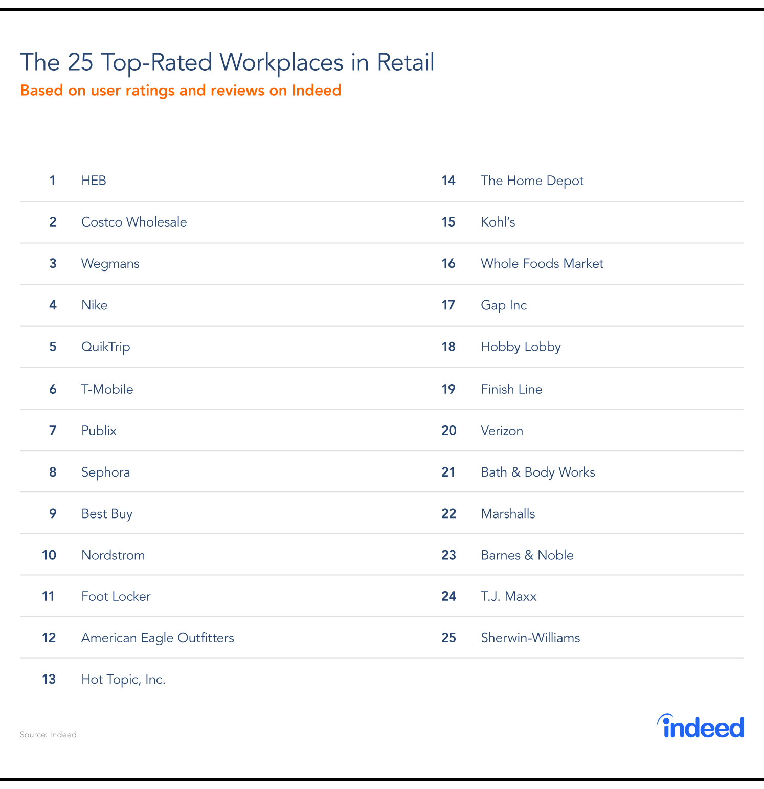 The 25 top-rated workplaces in retail, based on user ratings and reviews on Indeed.