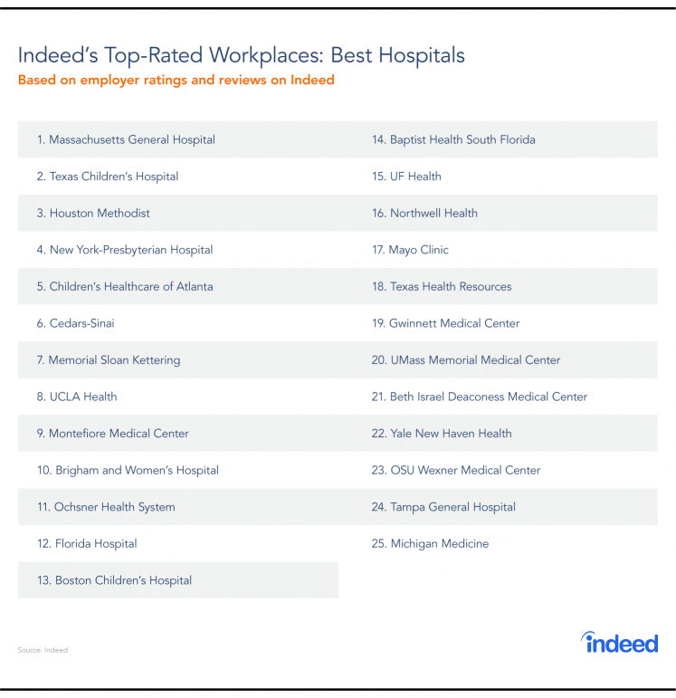 Table of Indeed's 25 top-rated hospitals in the US for 2018.