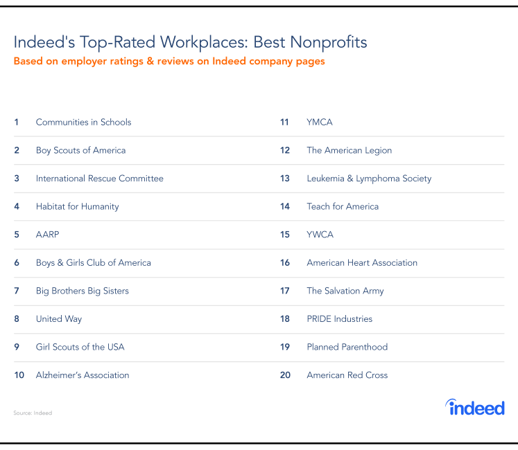 Indeed's 20 top-rated nonprofit workplaces.