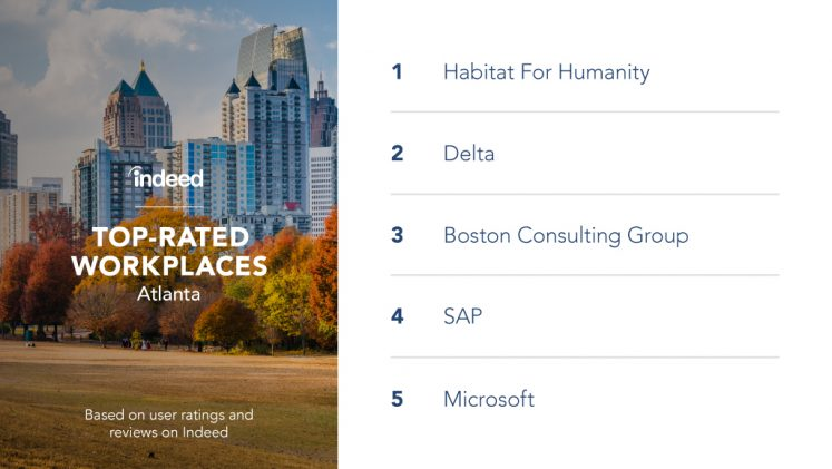 The top-rated workplaces in Atlanta are Habitat for Humanity, Delta, Boston Consulting Group, SAP and Microsoft.