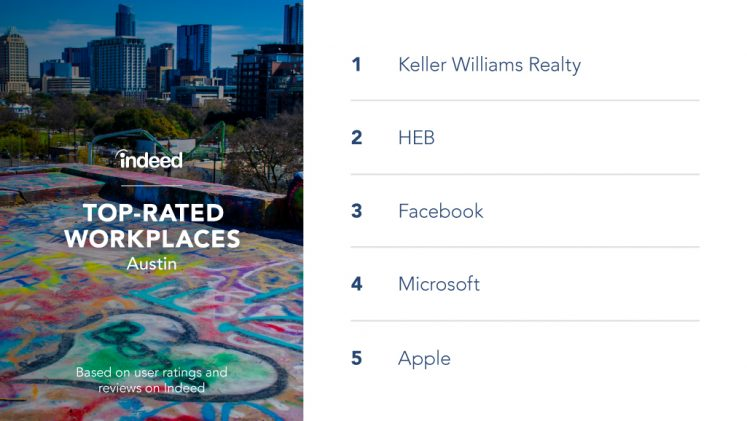 The top-rated workplaces in Austin are Keller Williams Realty, HEB, Facebook, Microsoft and Apple.