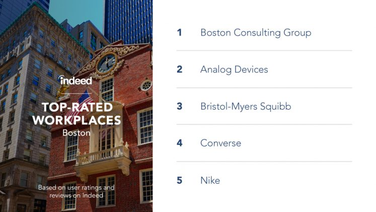 The top-rated workplaces in Boston are Boston Consulting Group, Analog Devices, Bristol-Myers Squibb, Converse and Nike.