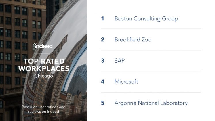 The top-rated workplaces in Chicago are Boston Consulting Group, Brookfield Zoo, SAP, Microsoft and Argonne National Laboratory.