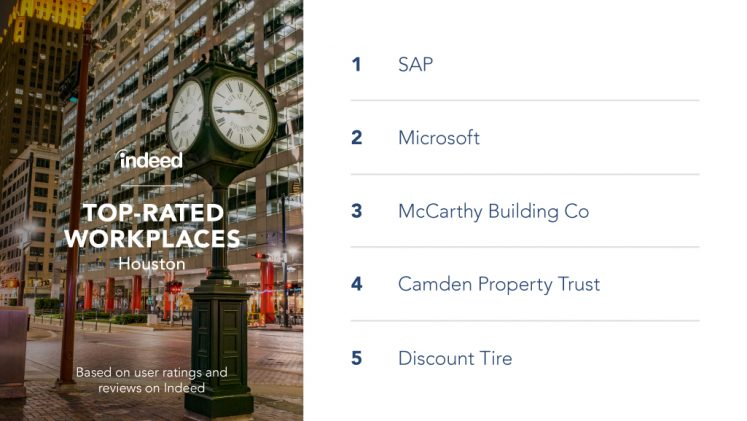 The top-rated workplaces in Houston are SAP, Microsoft, McCarthy Building Co, Camden Property Trust and Discount Tire.