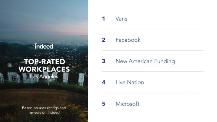 The top-rated workplaces in Los Angeles are Vans, Facebook, New American Funding, Live Nation and Microsoft.