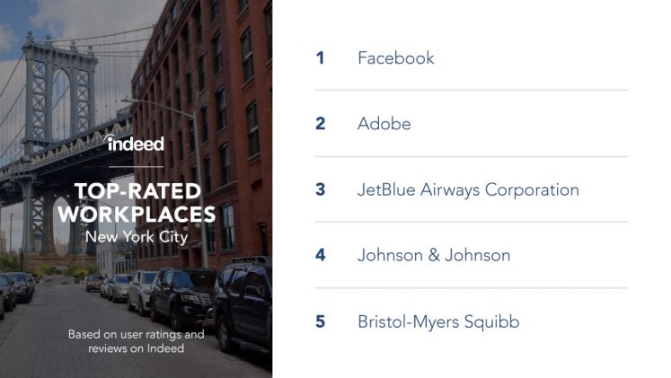 The top-rated workplaces in New York City are Facebook, Adobe, JetBlue Airways Corporation, Johnson & Johnson and Bristol-Myers Squibb.