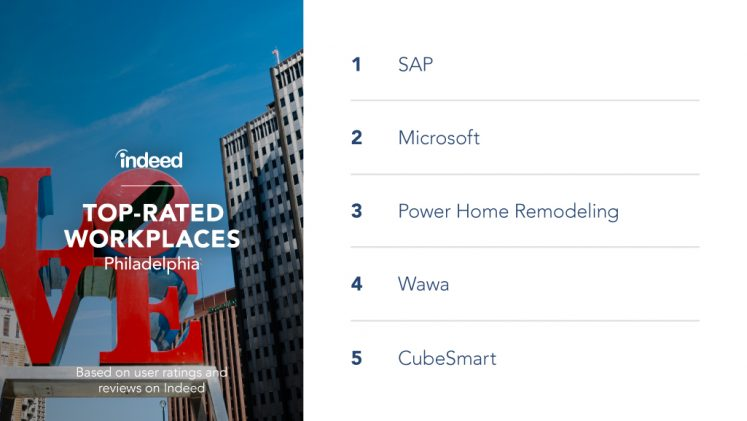 The top-rated workplaces in Philadelphia are SAP, Microsoft, Power Home Remodeling, Wawa and CubeSmart.