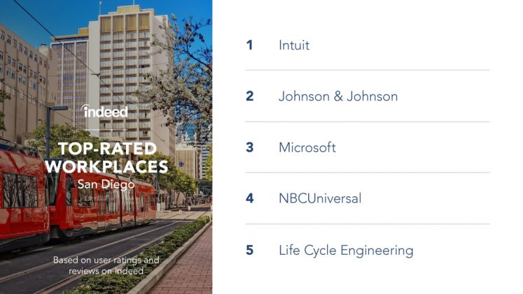 The top-rated workplaces in San Diego are Intuit, Johnson & Johnson, Microsoft, NBCUniversal and Life Cycle Engineering.