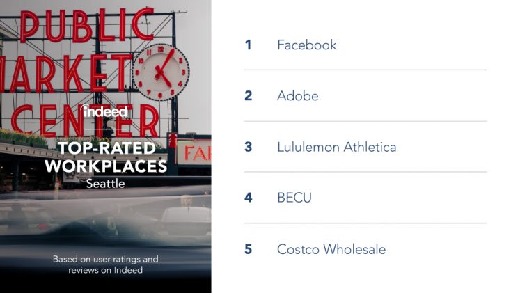 The top-rated workplaces in Seattle are Facebook, Adobe, Lululemon Athletica, BECU and Costco Wholesale.
