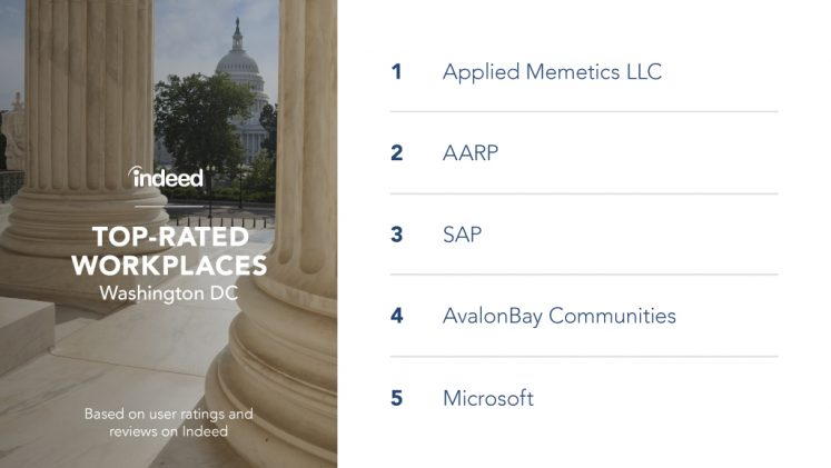 The top-rated workplaces in Washington, D.C. are Applied Memetics LLC, AARP, SAP, AvalonBay Communities and Microsoft.