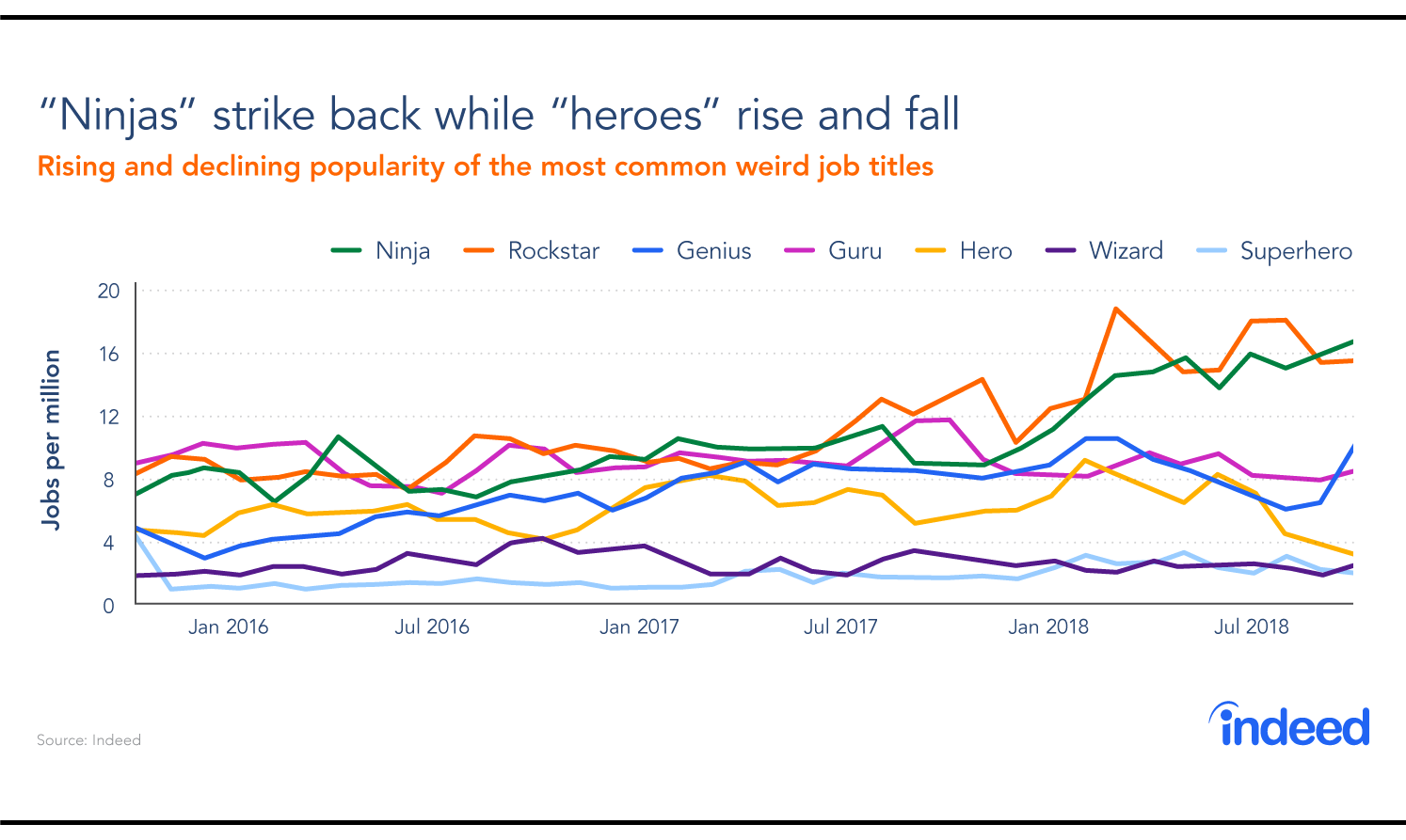 """Graph of rising and declining popularity of the most common weird job titles shows a rise in """"ninjas"""" and decline in """"heroes."""""""
