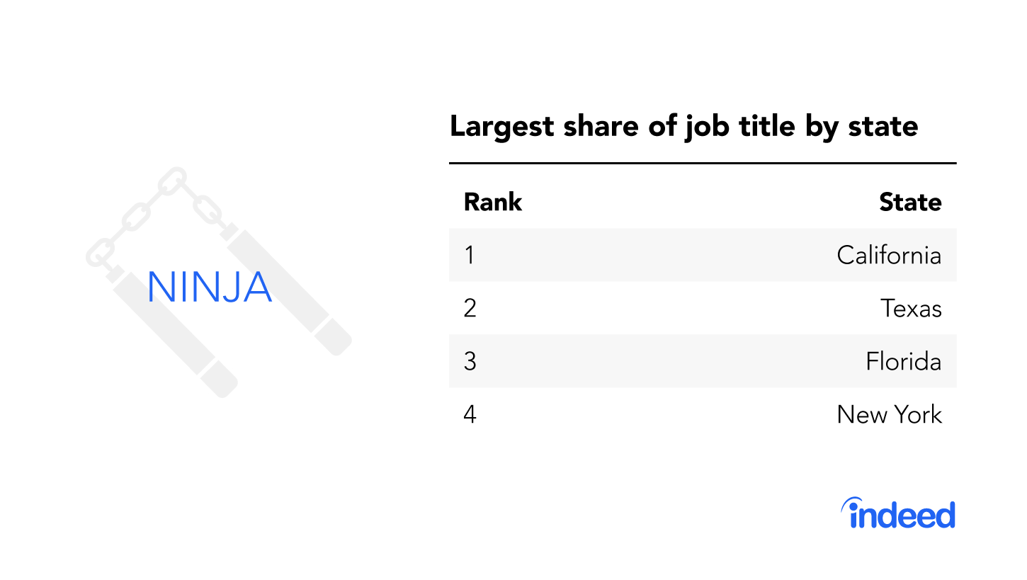 """The top four states with the largest share of the job title """"ninja."""""""