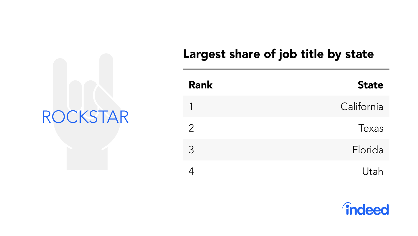 """The top four states with the largest share of the job title """"rockstar."""""""
