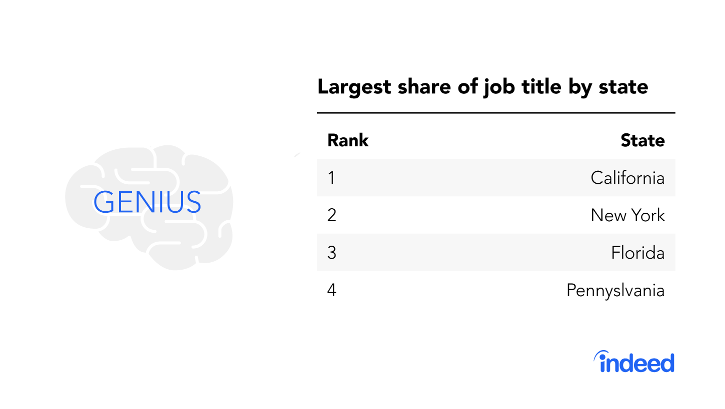 """The top four states with the largest share of the job title """"genius."""""""