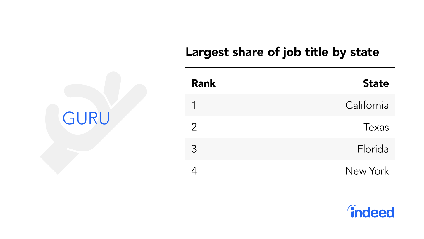 """The top four states with the largest share of the job title """"guru."""""""